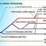 A Brief history of the Christian Faith